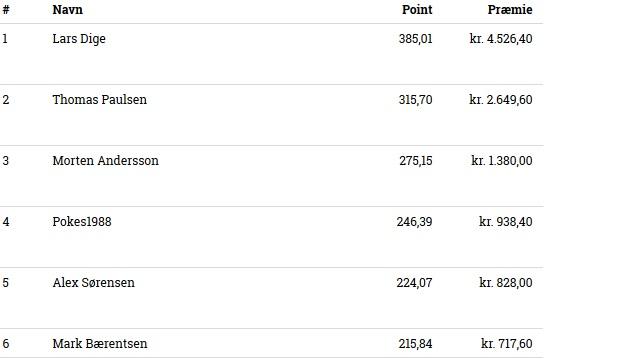 Resultat efter turneringen i Vandel