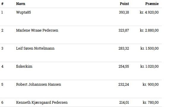 Resultat fra turneringen i Vamdrup, tirsdag 17-2-2015